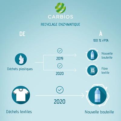 Carbios produit les premières bouteilles transparentes à partir de déchets textiles recyclés par voie enzymatique