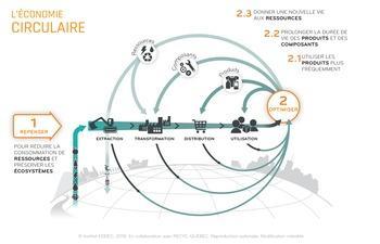 Appui à des projets d'économie circulaire dans les secteurs industriel et commercial