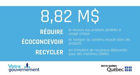 RECYC-QUÉBEC lance trois appels de propositions de projets incluant des stratégies d'économie circulaire