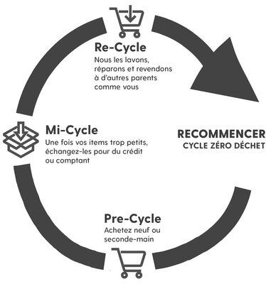 Mini-Cycle